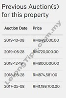 Shop Office For Auction at Wisma Redland, Kota Bharu